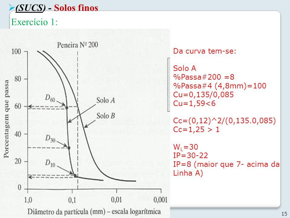 (SUCS) - Solos finos Exercício 1: Da curva tem-se: Solo A