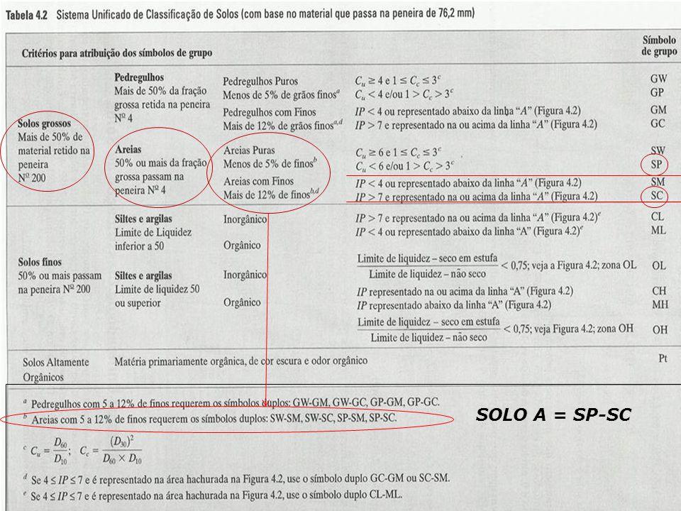 CLASSIFICAÇÃO DOS SOLOS SISTEMA RODOVIÁRIO DE CLASSIFICAÇÃO