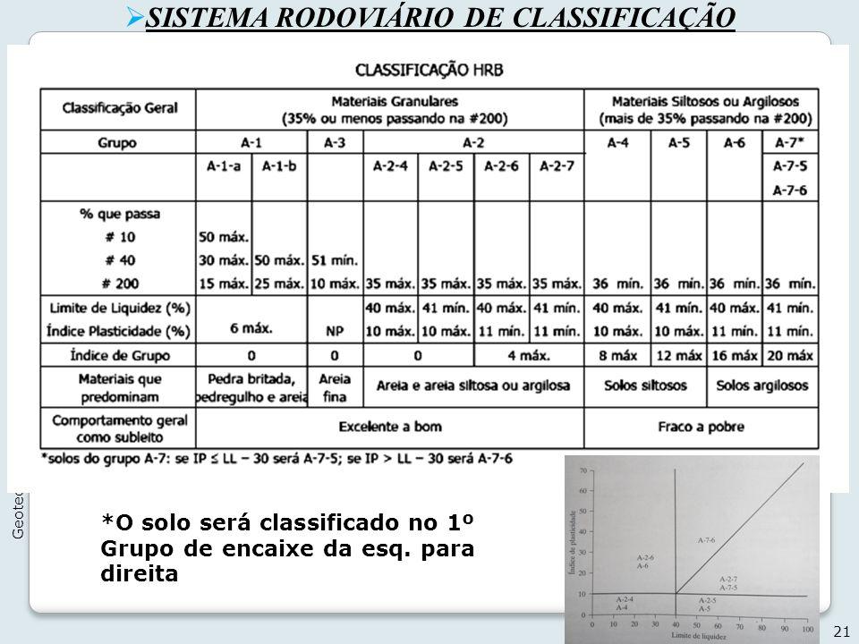 SISTEMA RODOVIÁRIO DE CLASSIFICAÇÃO