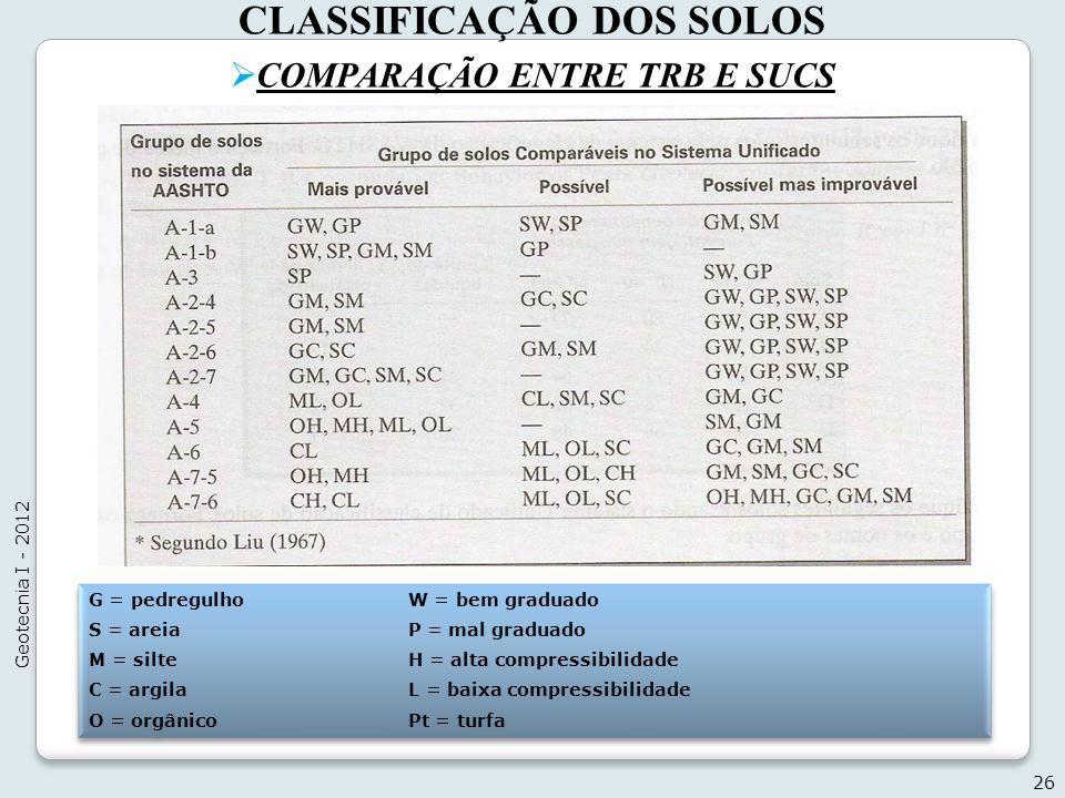 CLASSIFICAÇÃO DOS SOLOS COMPARAÇÃO ENTRE TRB E SUCS