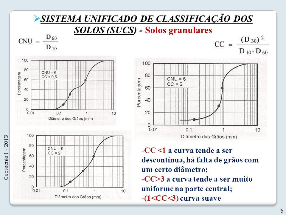 SISTEMA UNIFICADO DE CLASSIFICAÇÃO DOS SOLOS (SUCS) - Solos granulares