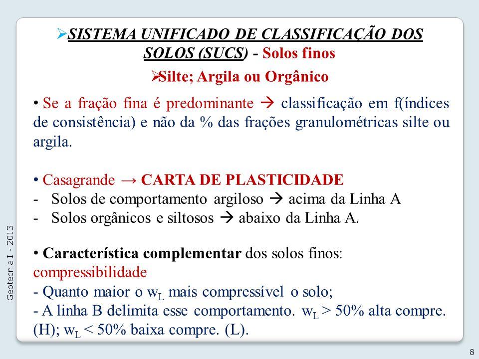 SISTEMA UNIFICADO DE CLASSIFICAÇÃO DOS SOLOS (SUCS) - Solos finos