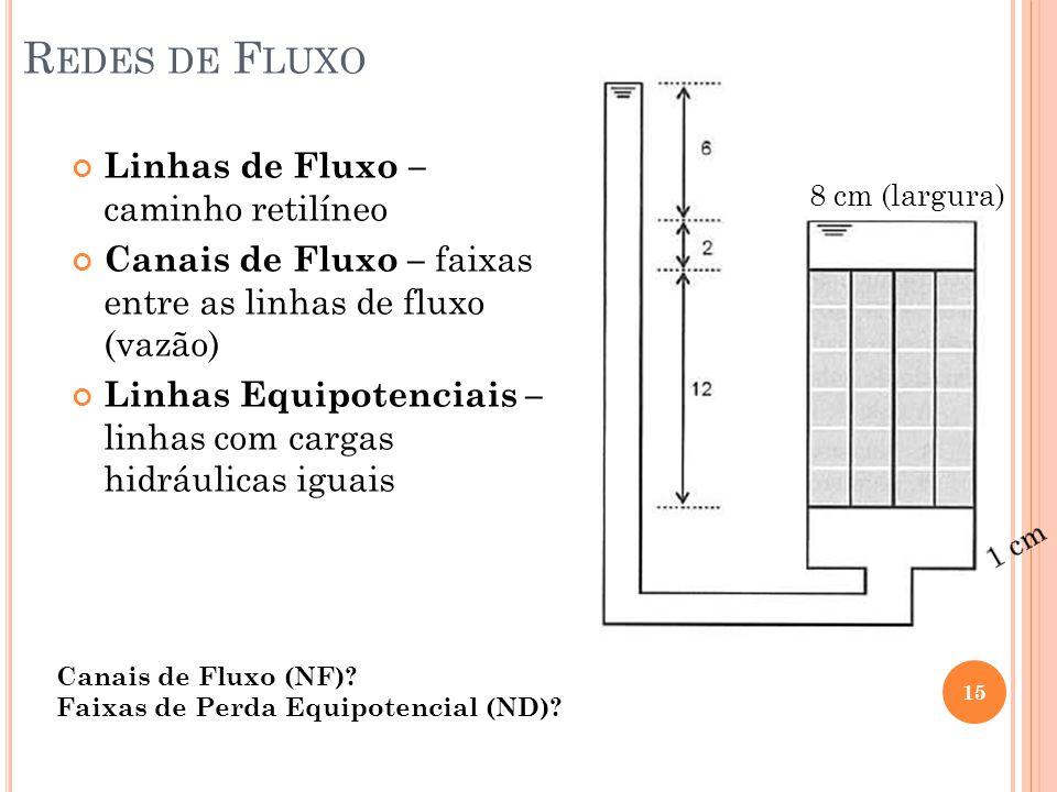 Redes de Fluxo Linhas de Fluxo – caminho retilíneo
