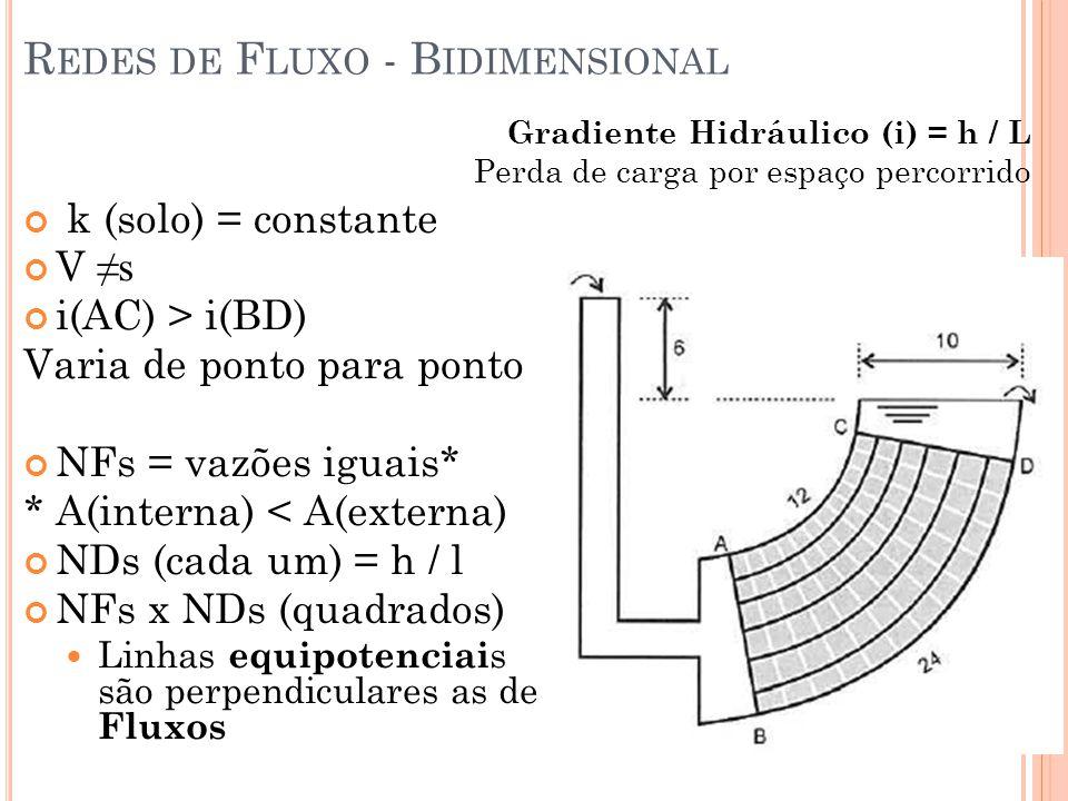 Redes de Fluxo - Bidimensional