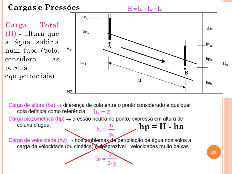 hp = H - ha Cargas e Pressões
