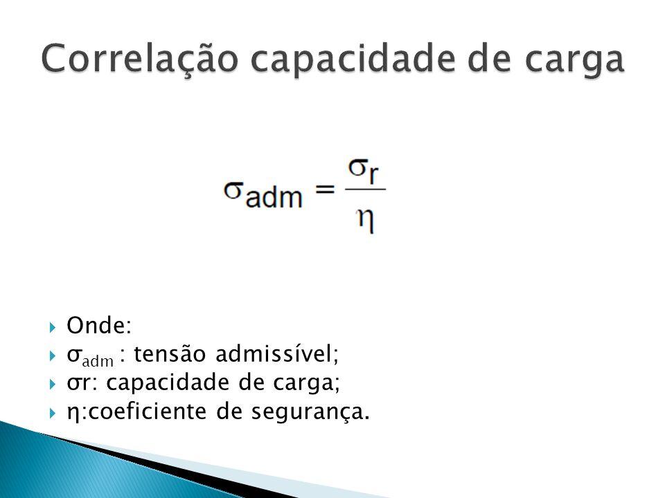 Correlação capacidade de carga