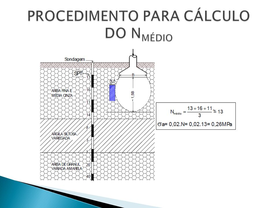 PROCEDIMENTO PARA CÁLCULO DO NMÉDIO