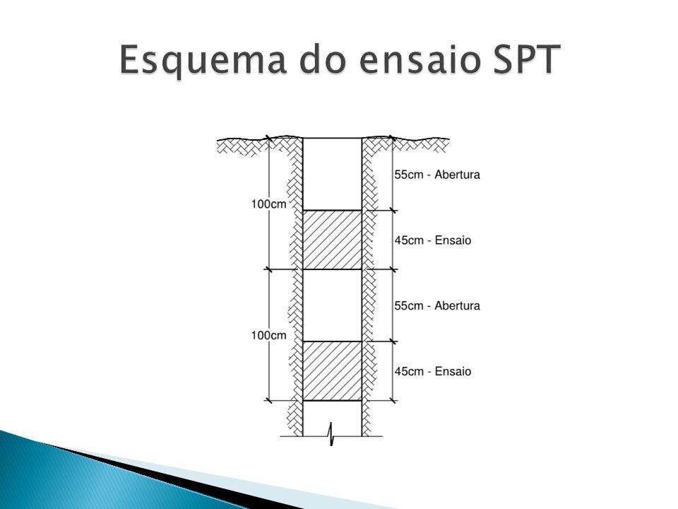 Esquema do ensaio SPT