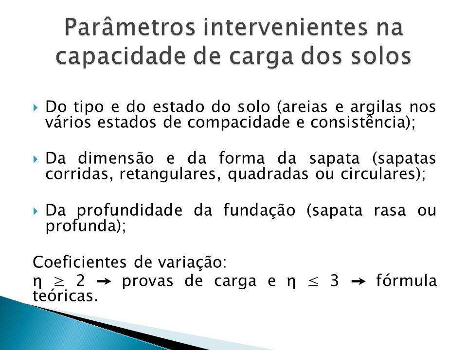 Parâmetros intervenientes na capacidade de carga dos solos