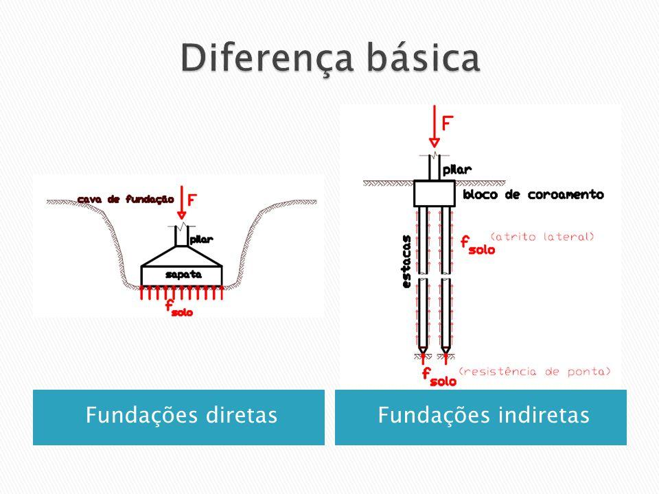 Diferença básica Fundações diretas Fundações indiretas