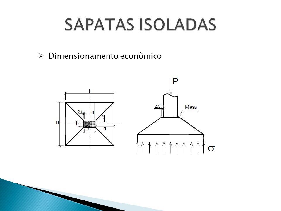 SAPATAS ISOLADAS Dimensionamento econômico