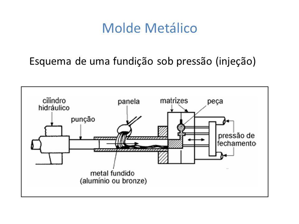 Molde Metálico Esquema de uma fundição sob pressão (injeção)