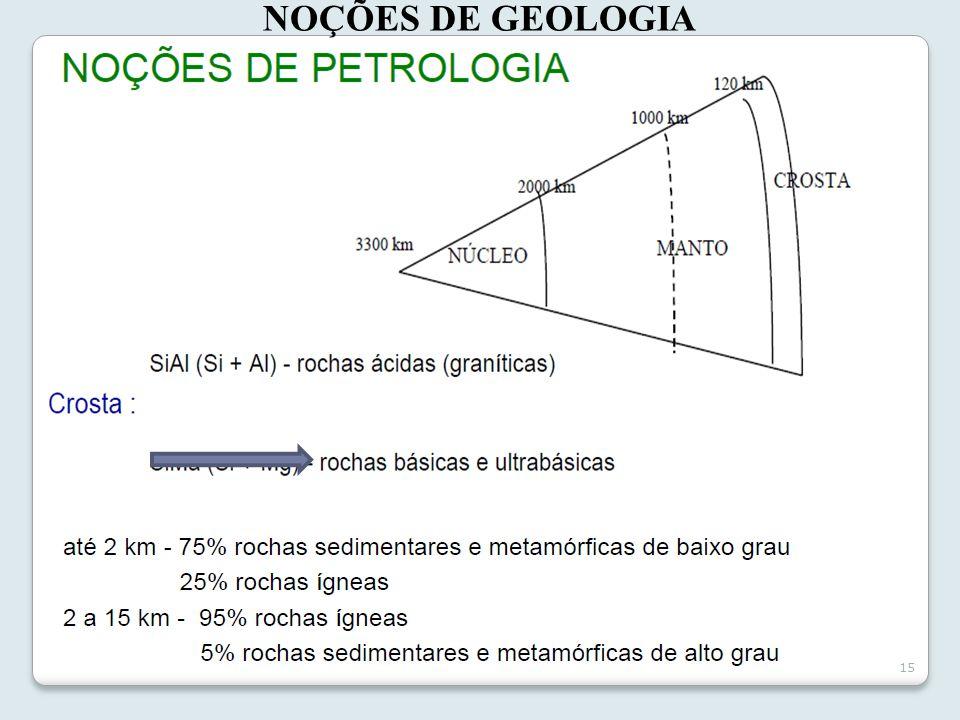 NOÇÕES DE GEOLOGIA PETROLOGIA  Parte da Geologia que estuda as rochas. BAIXO GRAU  Baixa temperatura e pressão.