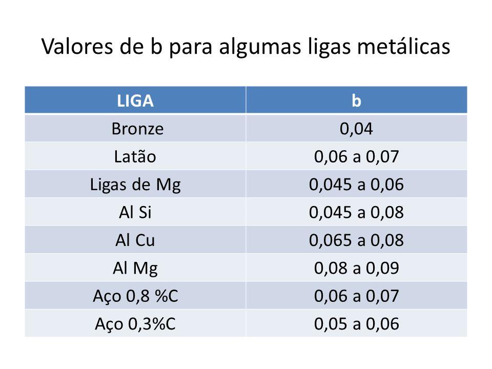 Valores de b para algumas ligas metálicas