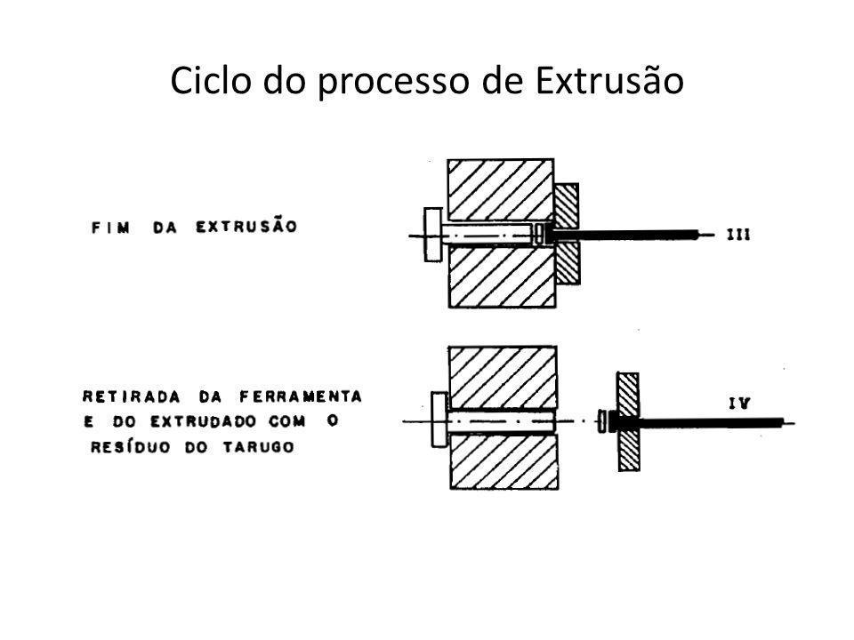 Ciclo do processo de Extrusão