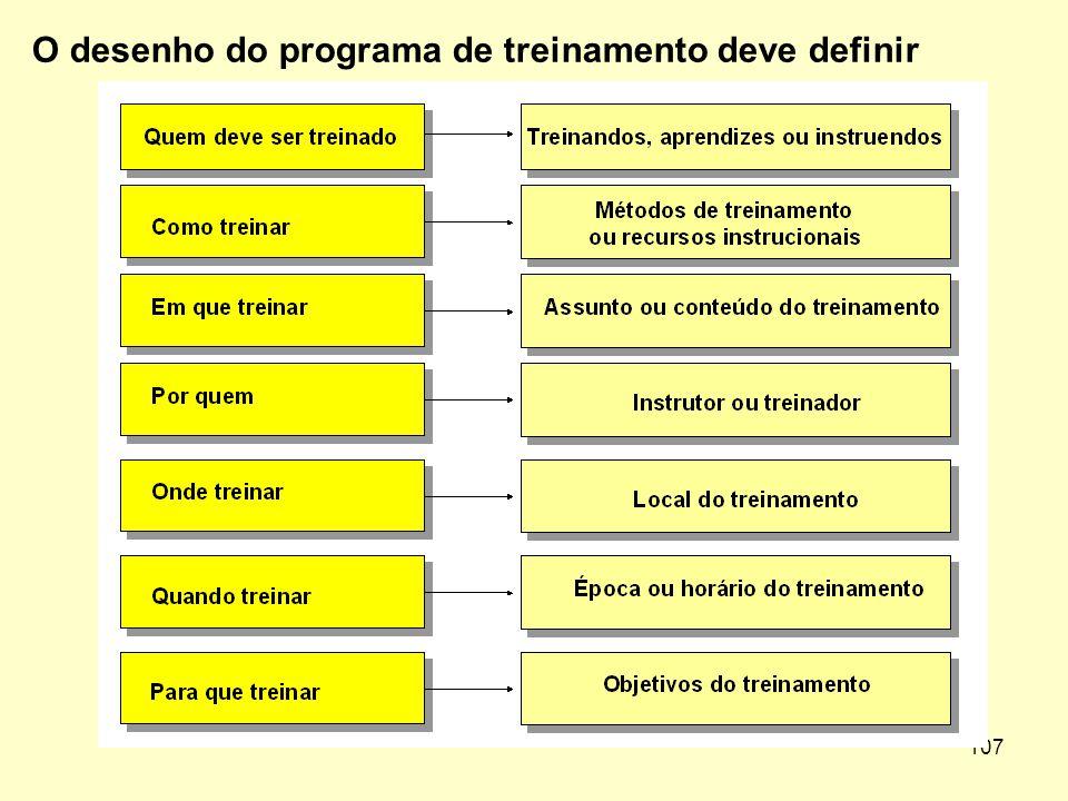 O desenho do programa de treinamento deve definir