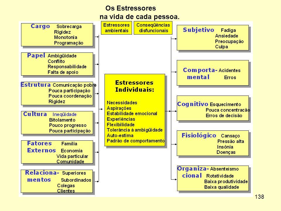 Os Estressores na vida de cada pessoa.