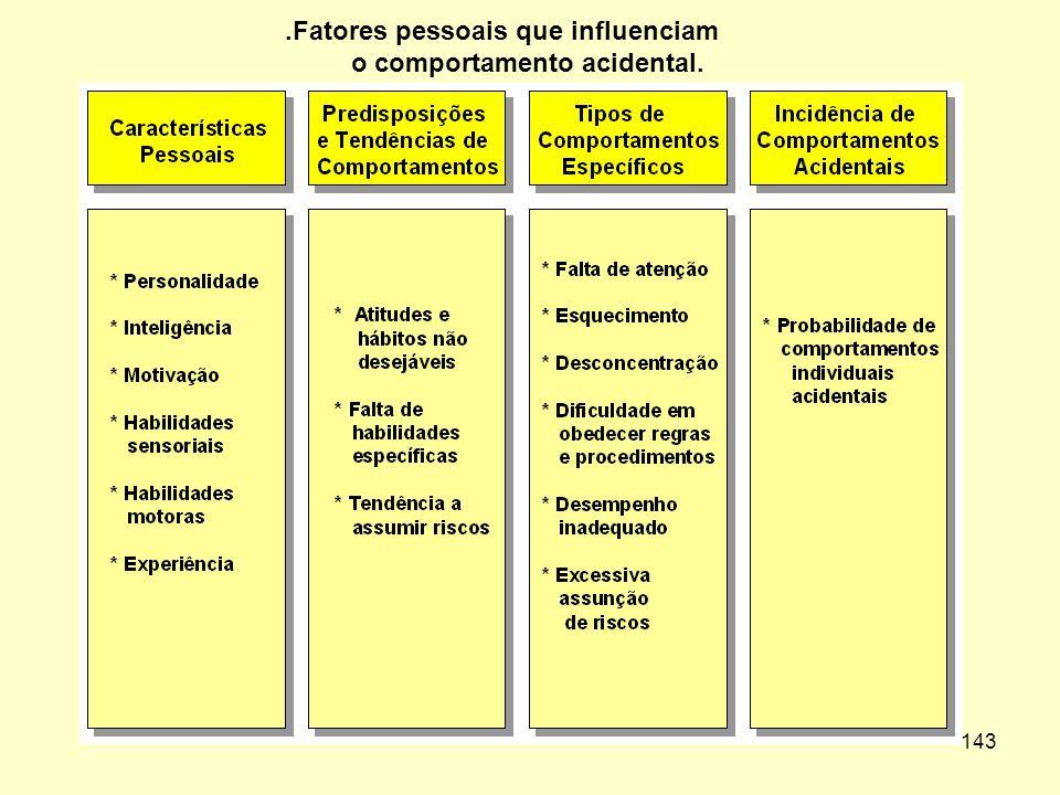 .Fatores pessoais que influenciam