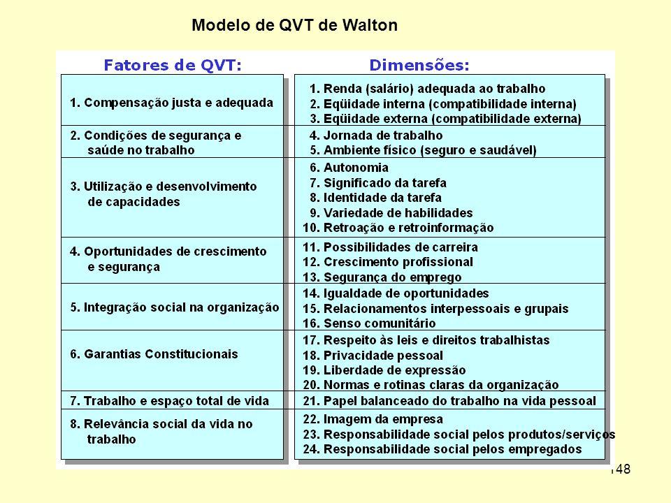 Modelo de QVT de Walton