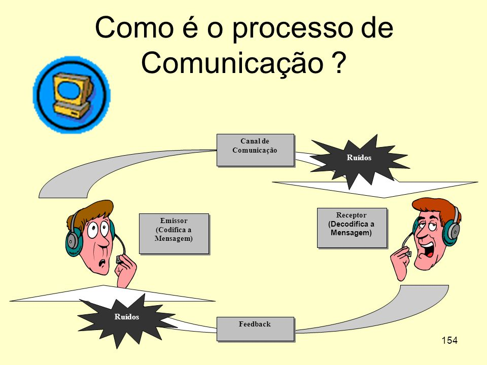 Como é o processo de Comunicação