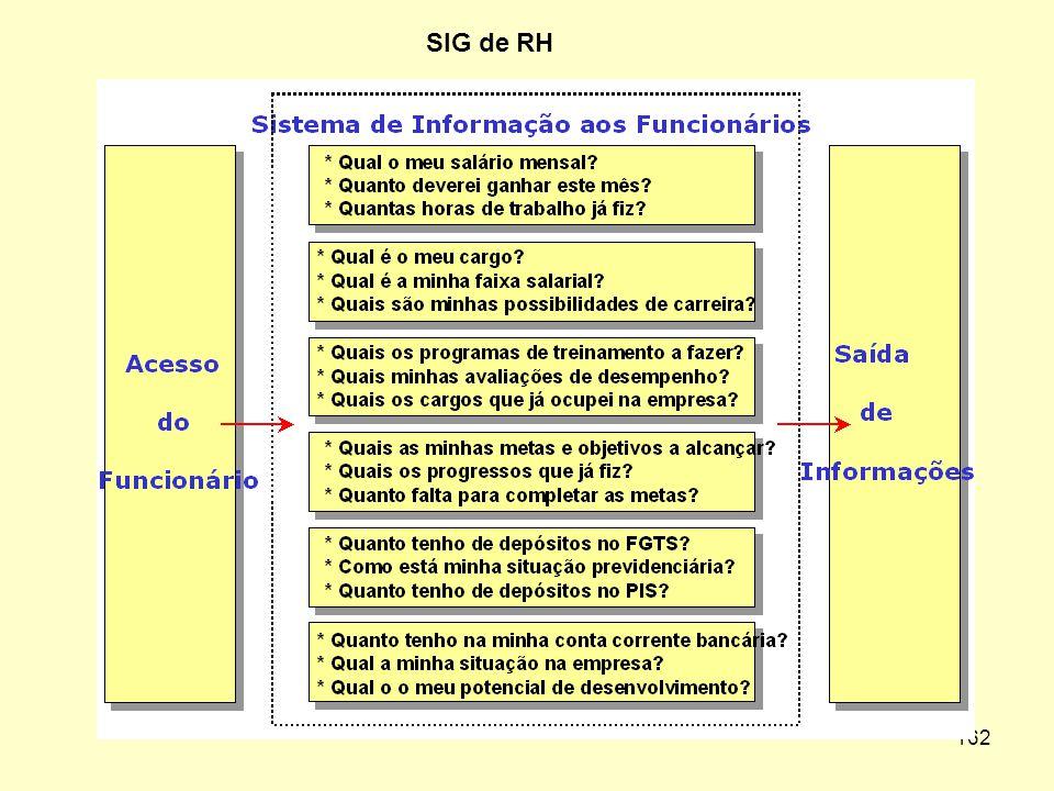 SIG de RH