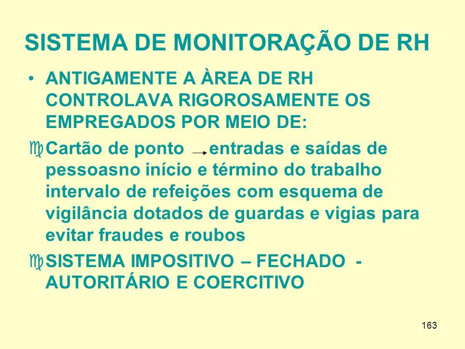 SISTEMA DE MONITORAÇÃO DE RH