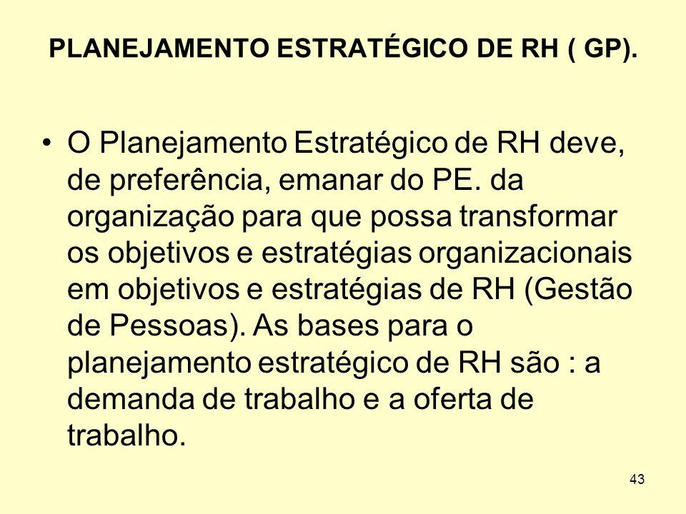 PLANEJAMENTO ESTRATÉGICO DE RH ( GP).