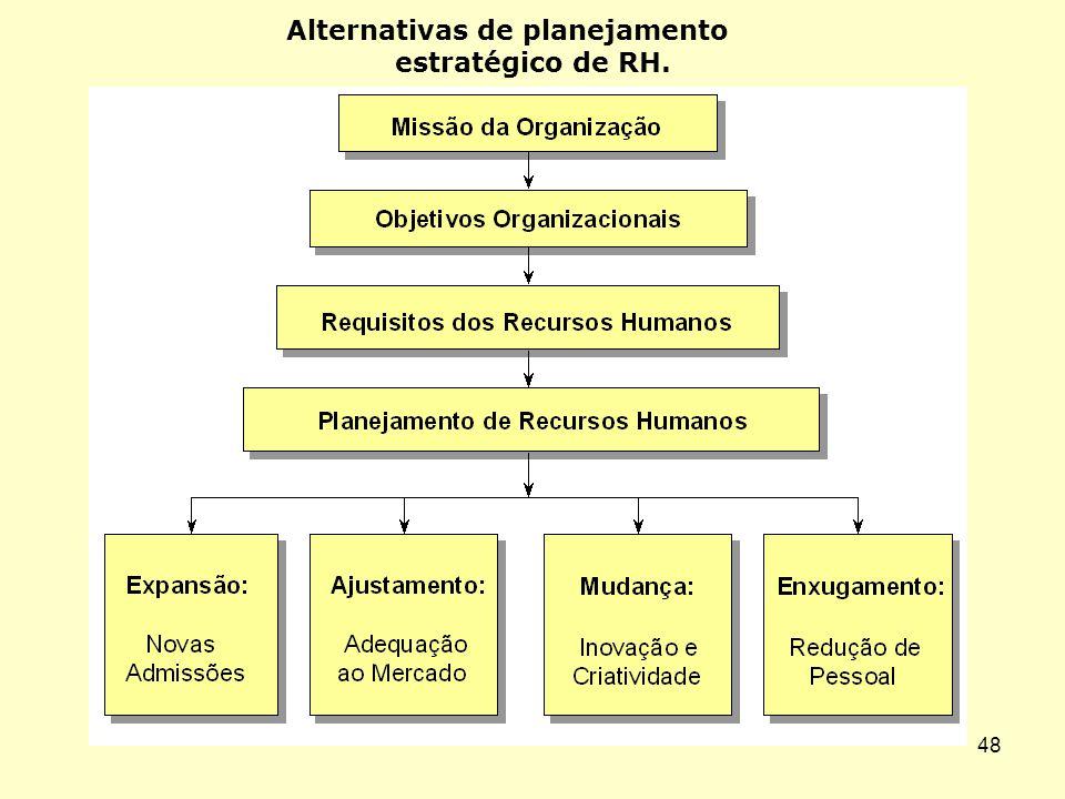 Alternativas de planejamento