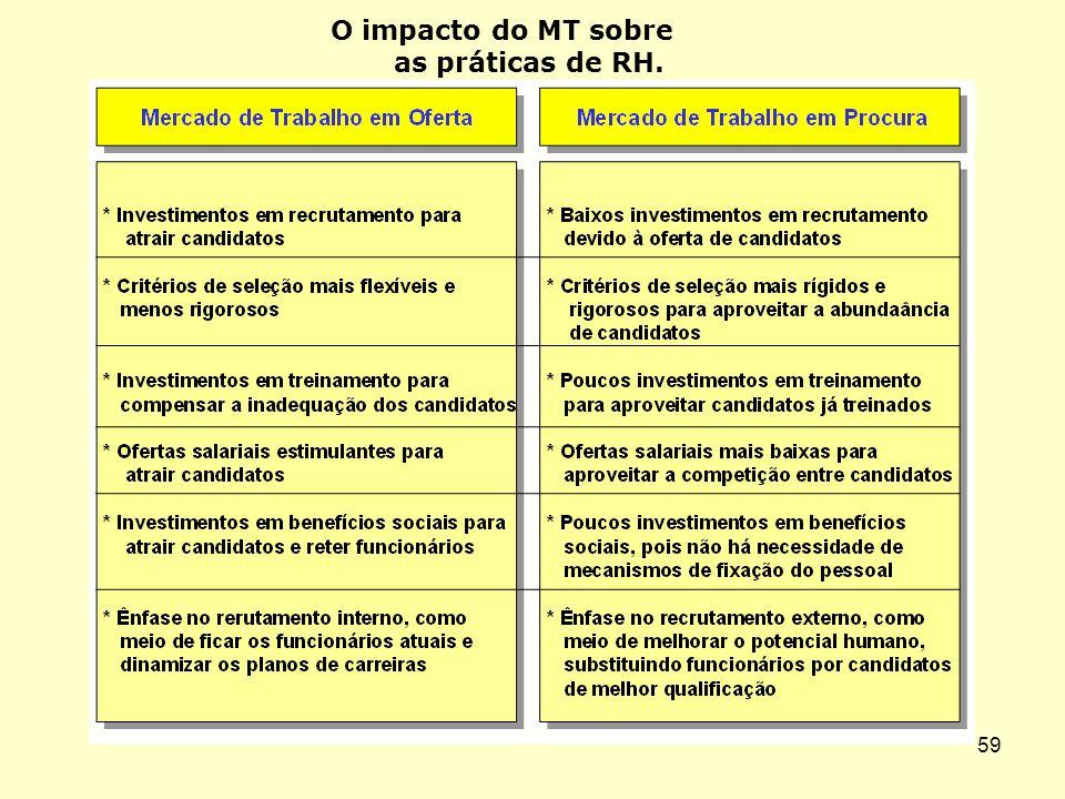 O impacto do MT sobre as práticas de RH.