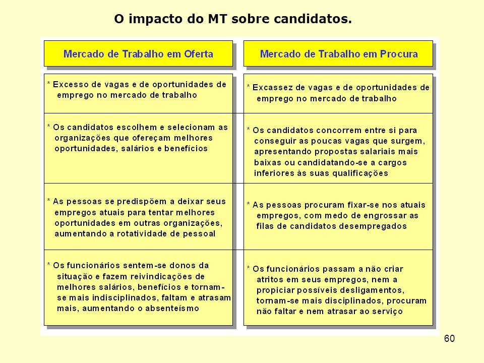 O impacto do MT sobre candidatos.