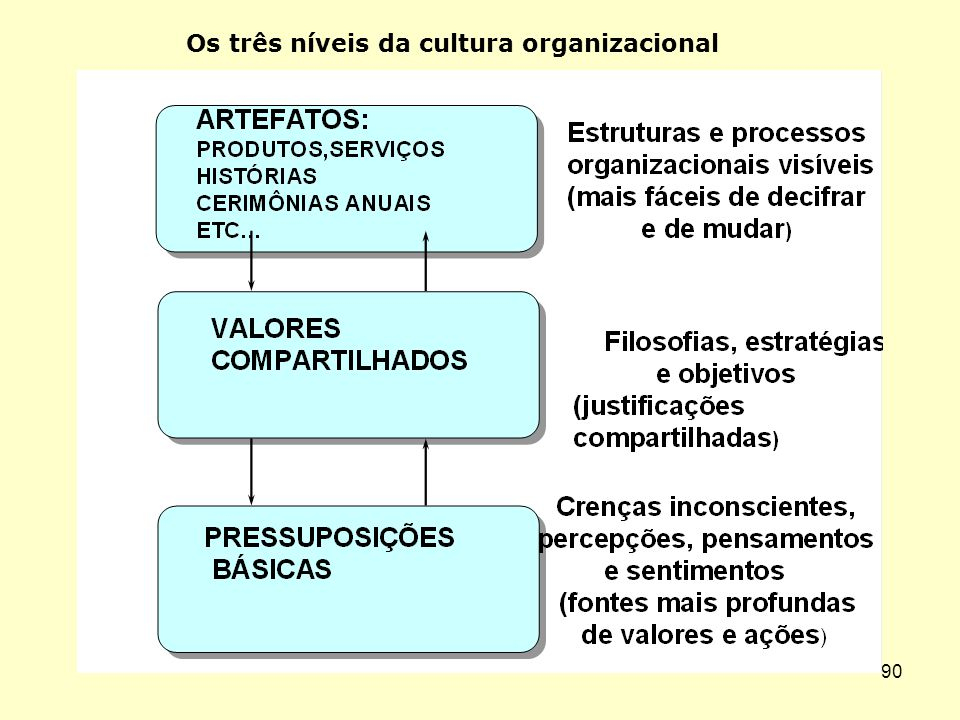 Os três níveis da cultura organizacional