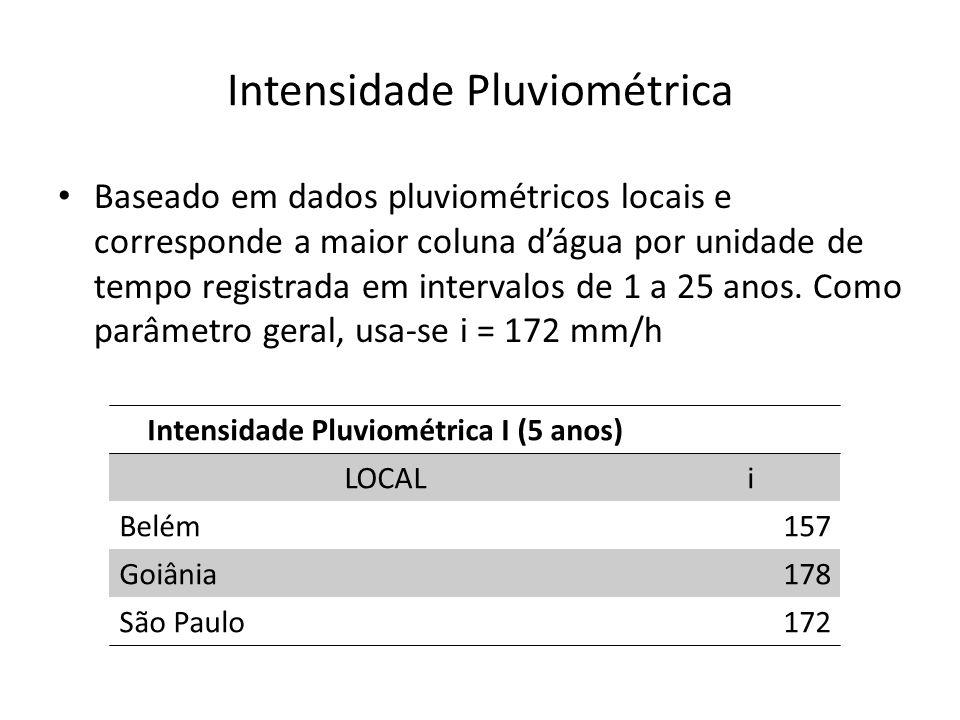 Intensidade Pluviométrica