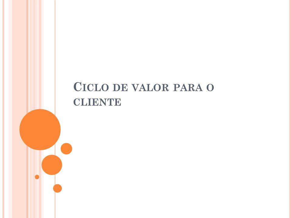 Ciclo de valor para o cliente