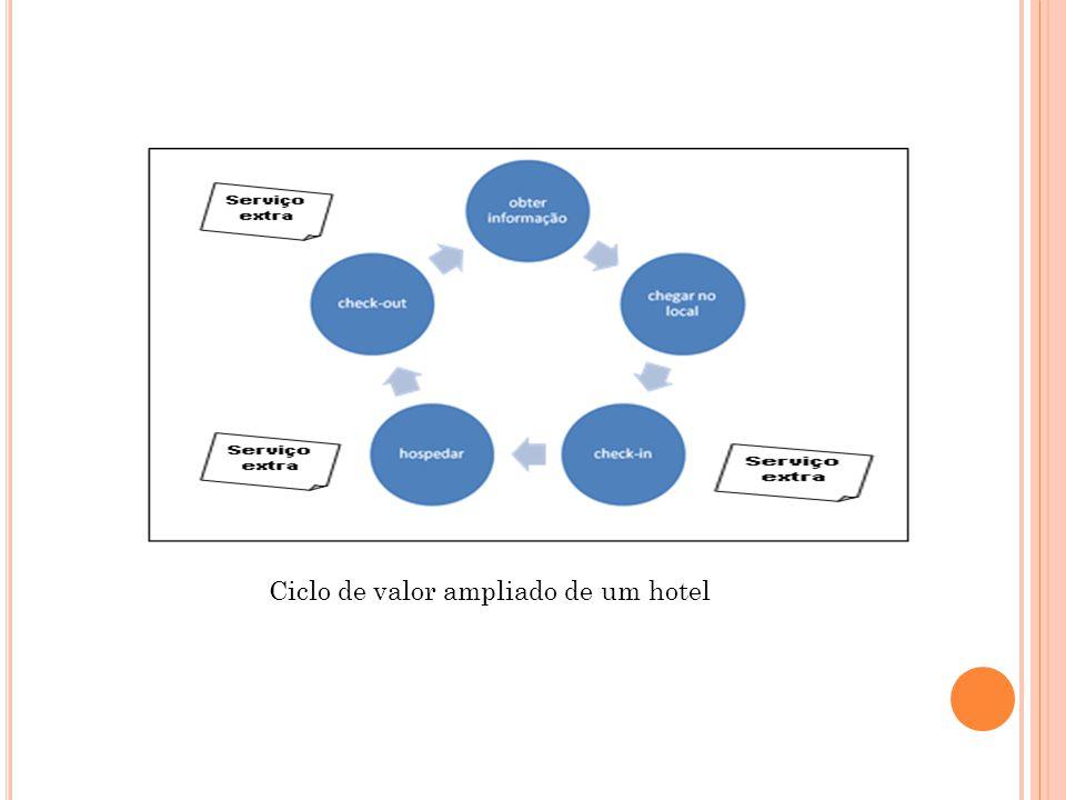 Ciclo de valor ampliado de um hotel