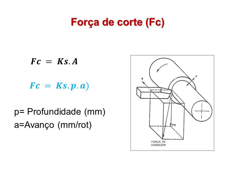 Força de corte (Fc) 𝑭𝒄 = 𝑲𝒔.𝑨 𝑭𝒄 = 𝑲𝒔.𝒑.𝒂) p= Profundidade (mm) a=Avanço (mm/rot)
