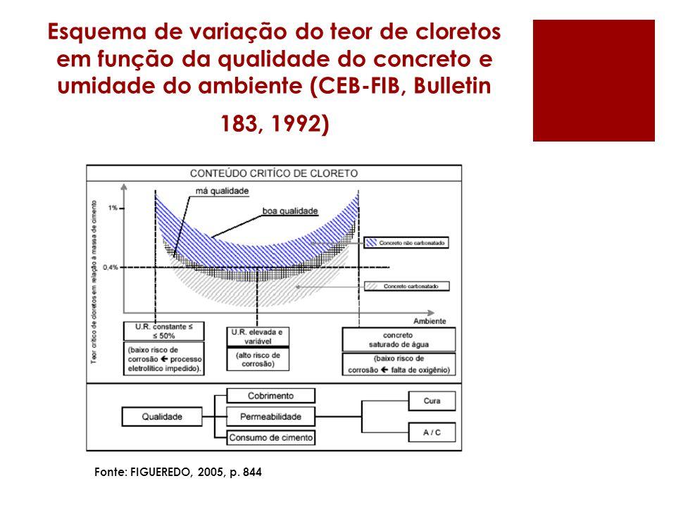 Esquema de variação do teor de cloretos em função da qualidade do concreto e umidade do ambiente (CEB-FIB, Bulletin 183, 1992)