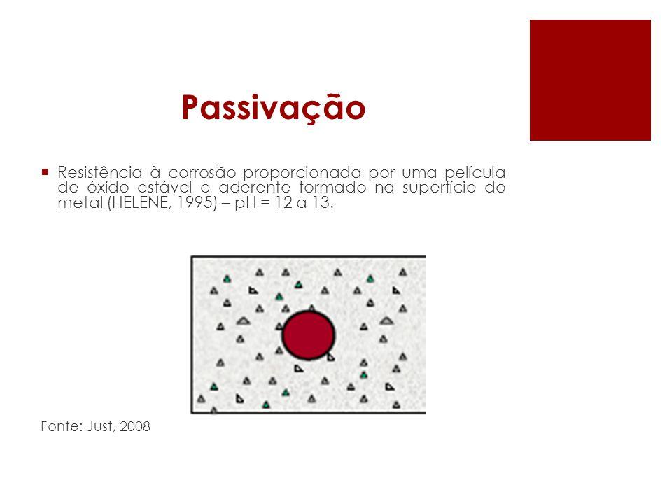 Passivação