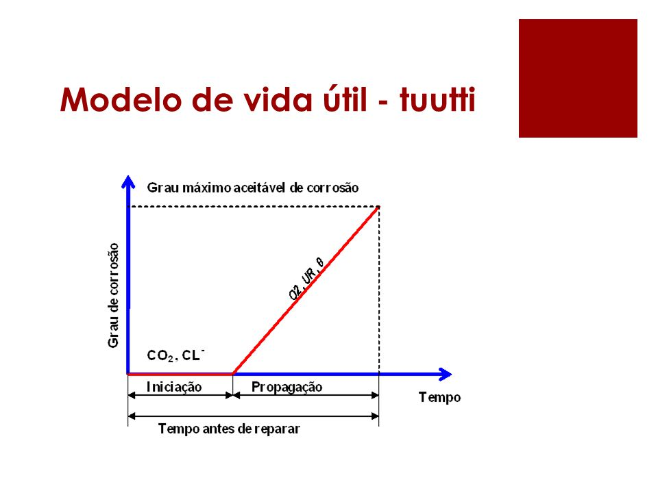 Modelo de vida útil - tuutti