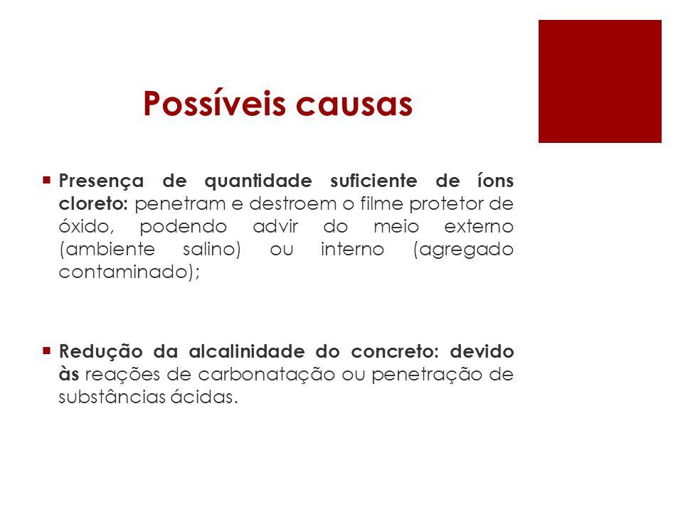 Possíveis causas