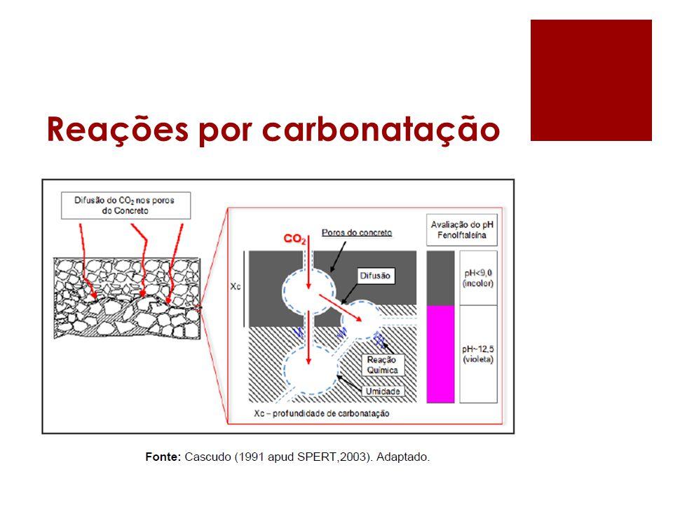 Reações por carbonatação