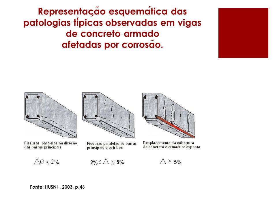 Representação esquemática das patologias típicas observadas em vigas de concreto armado afetadas por corrosão.