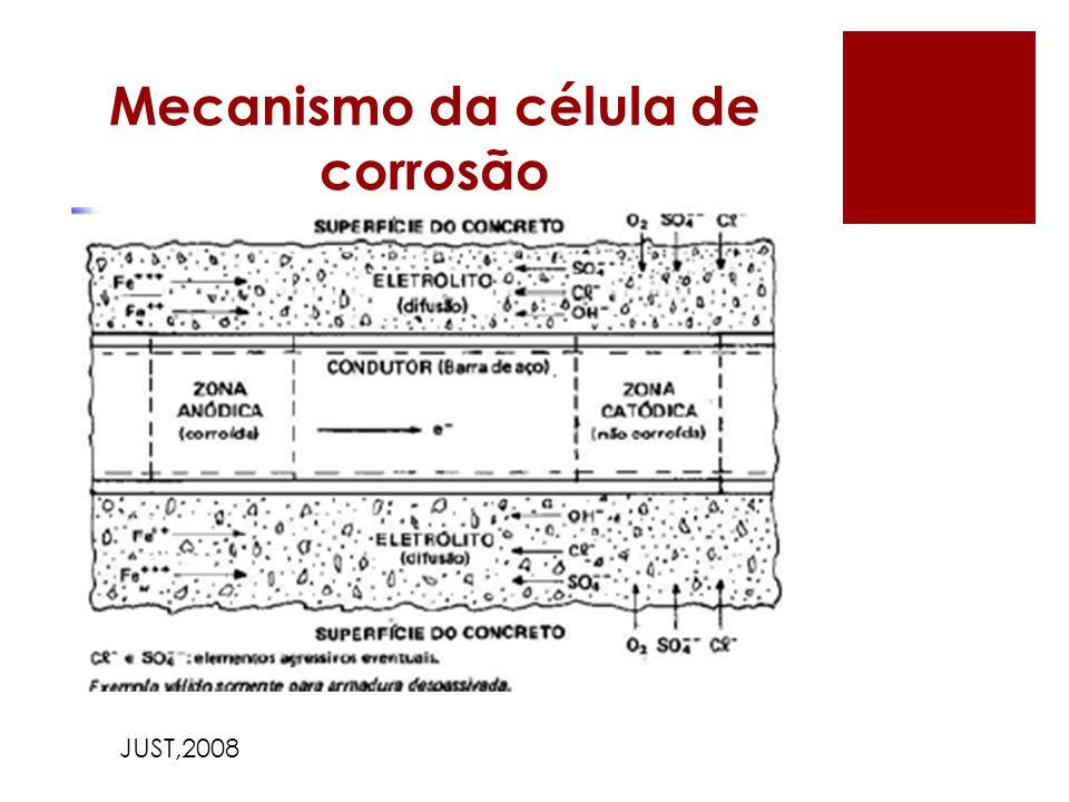 Mecanismo da célula de corrosão