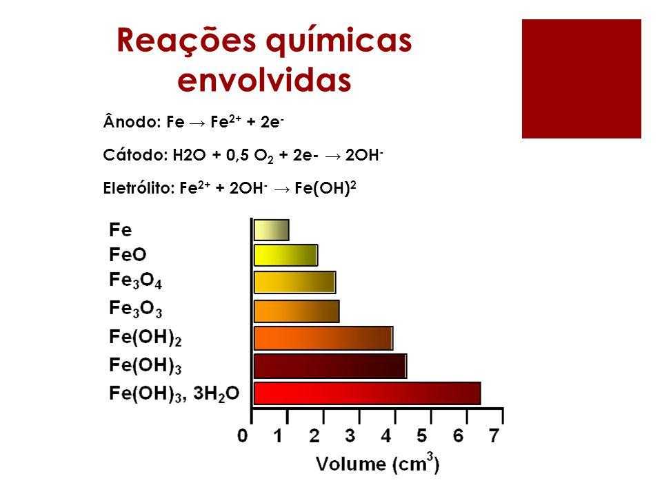 Reações químicas envolvidas