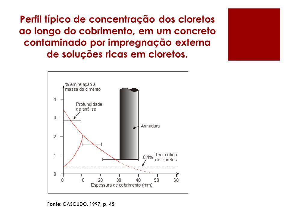 Perfil típico de concentração dos cloretos ao longo do cobrimento, em um concreto contaminado por impregnação externa de soluções ricas em cloretos.