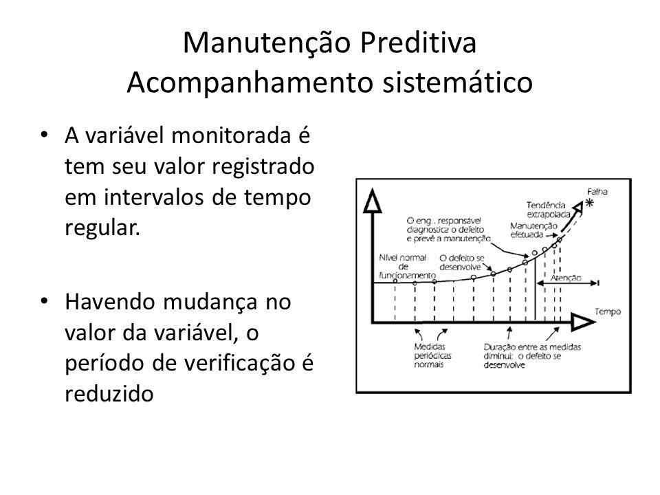 Manutenção Preditiva Acompanhamento sistemático