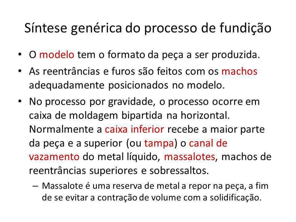 Síntese genérica do processo de fundição