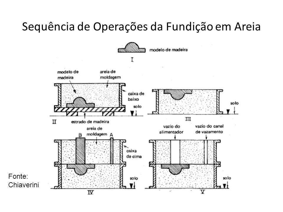 Sequência de Operações da Fundição em Areia
