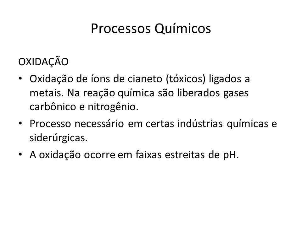 Processos Químicos OXIDAÇÃO