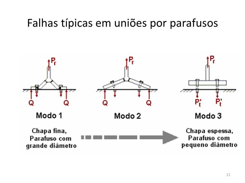 Falhas típicas em uniões por parafusos