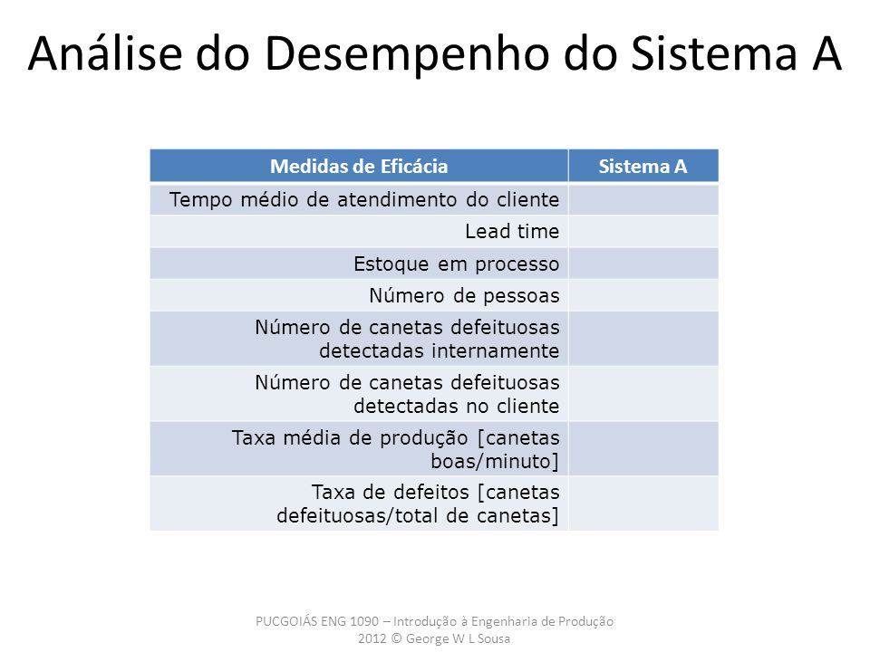 Análise do Desempenho do Sistema A